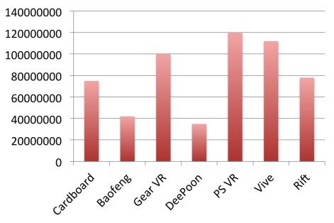 6d86ee5c3f70 Total value of VR Hardware sales (leading platforms)  561